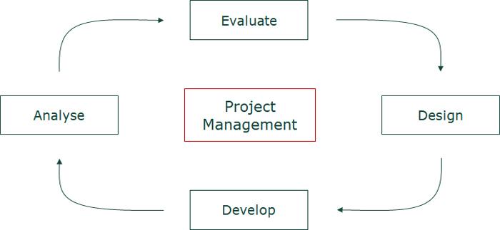 Programación FRM