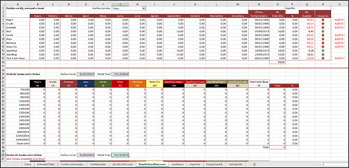 Gestión Confección Fundas - Estadísticas Resumen